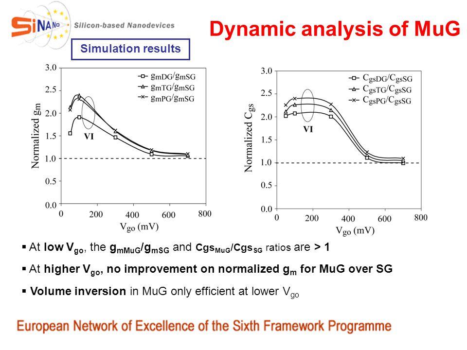 Dynamic analysis of MuG Simulation results At low V go, the g mMuG /g mSG and Cgs MuG /Cgs SG ratios are > 1 At higher V go, no improvement on normali