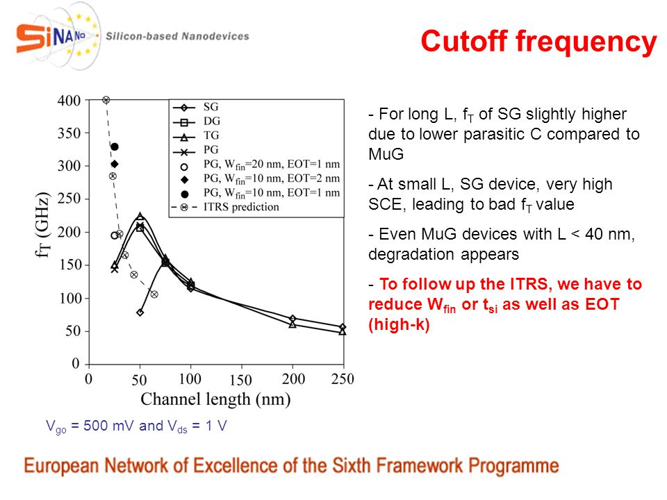 Cutoff frequency - For long L, f T of SG slightly higher due to lower parasitic C compared to MuG - At small L, SG device, very high SCE, leading to b