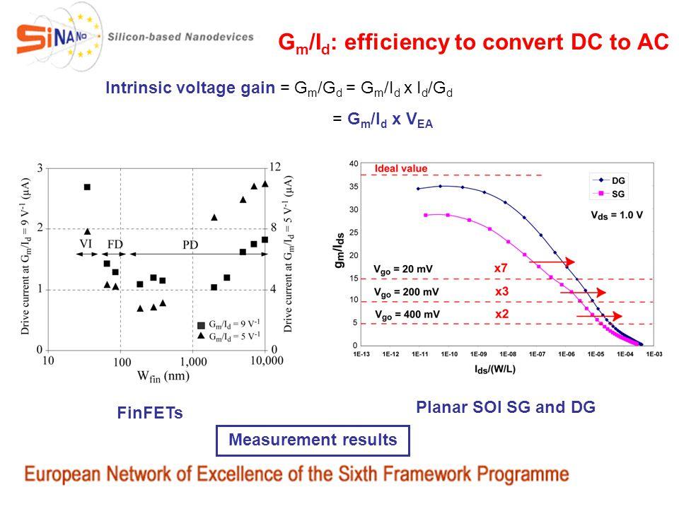 G m /I d : efficiency to convert DC to AC Intrinsic voltage gain = G m /G d = G m /I d x I d /G d = G m /I d x V EA FinFETs Planar SOI SG and DG Measu