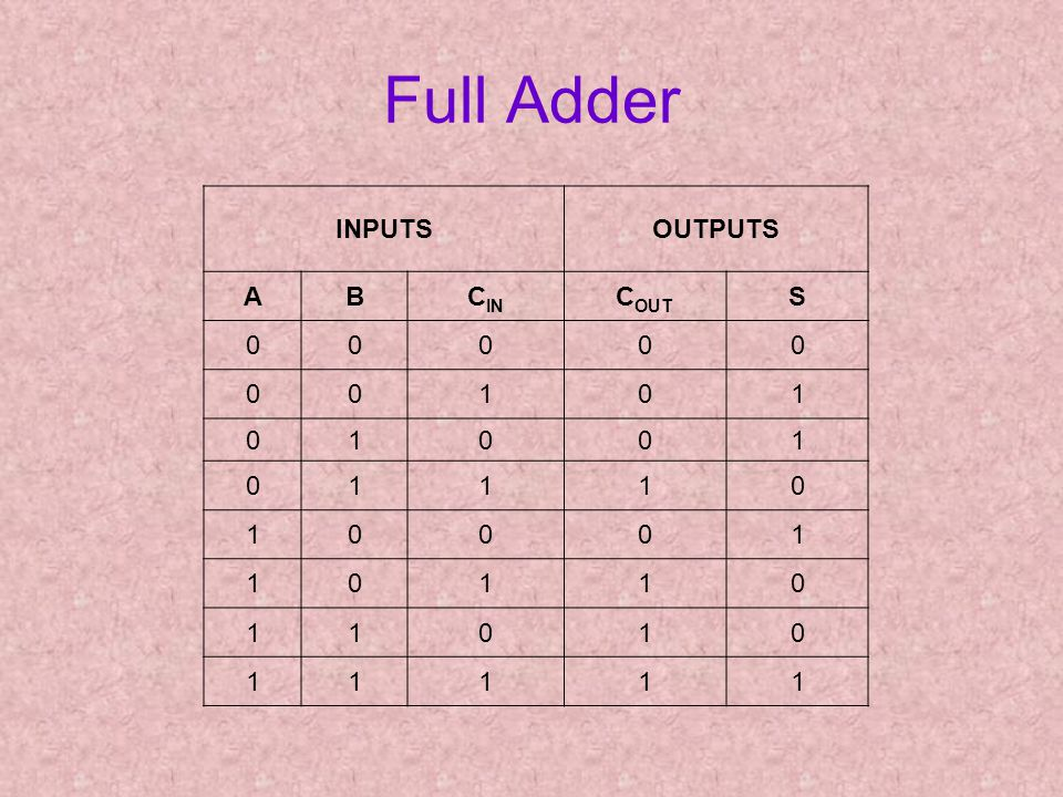 Full Adder INPUTSOUTPUTS ABC IN C OUT S 00000 00101 01001 01110 10001 10110 11010 11111