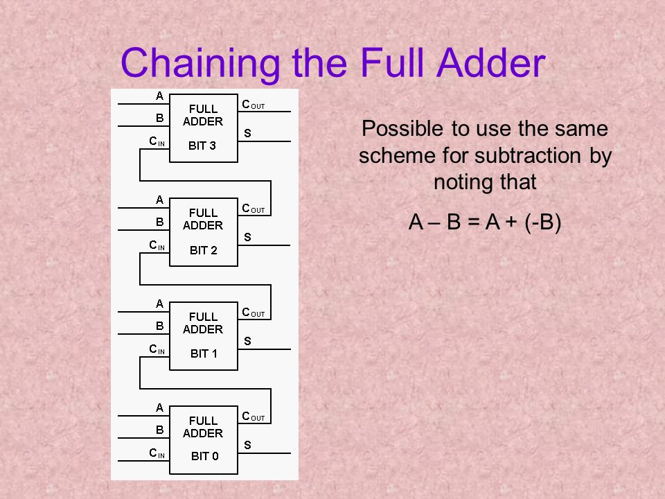 Chaining the Full Adder Possible to use the same scheme for subtraction by noting that A – B = A + (-B)