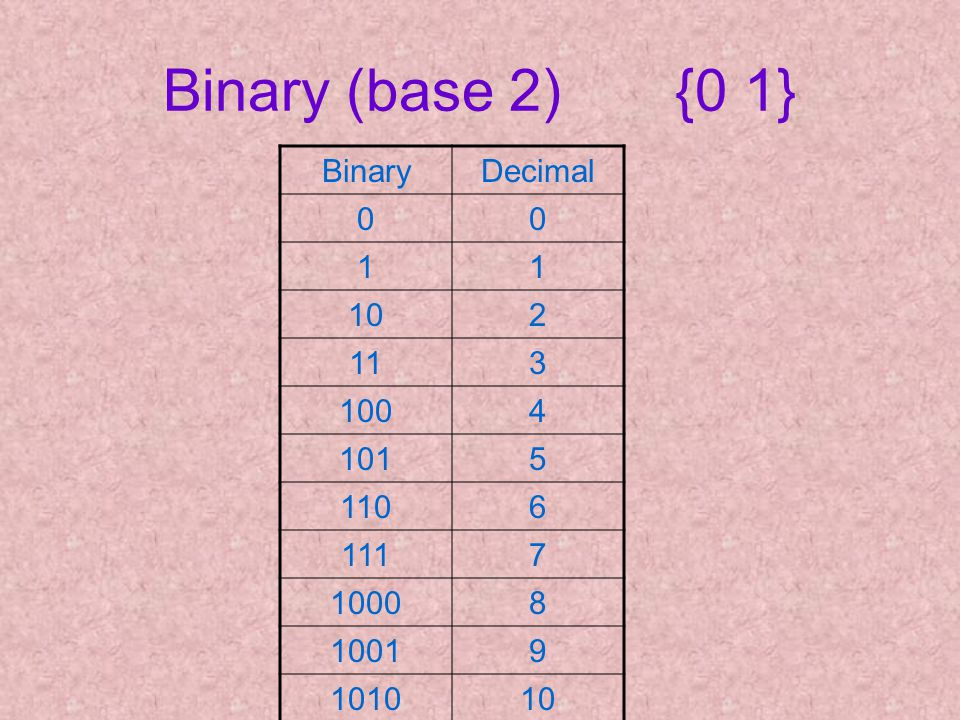 Binary (base 2) {0 1} BinaryDecimal 00 11 102 113 1004 1015 1106 1117 10008 10019 101010
