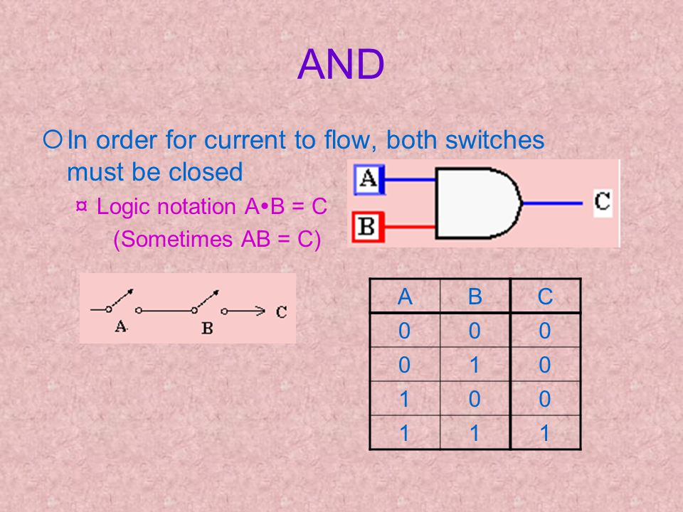 AND ¡In order for current to flow, both switches must be closed ¤Logic notation A B = C (Sometimes AB = C) ABC 000 010 100 111