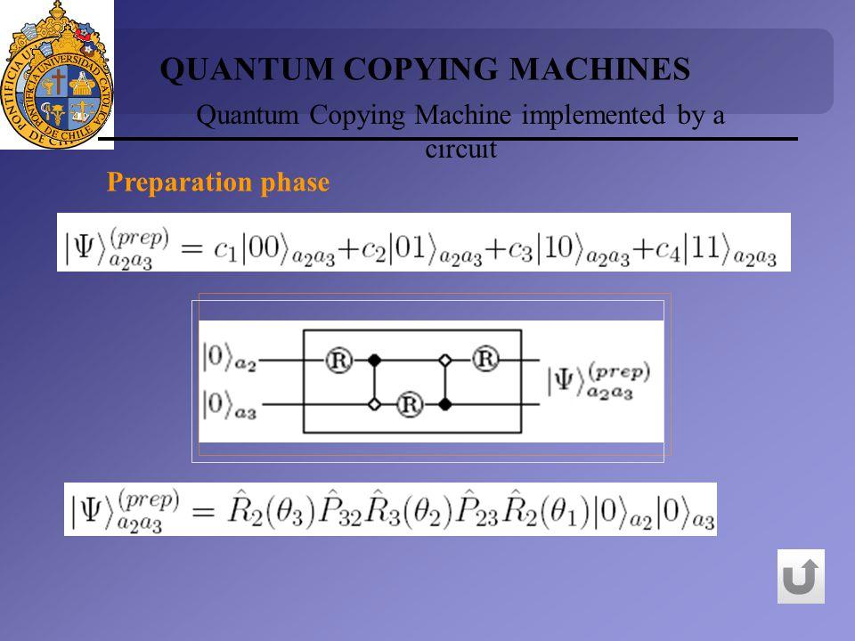 Preparation phase Quantum Copying Machine implemented by a circuit QUANTUM COPYING MACHINES