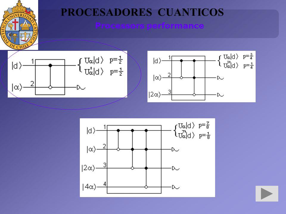 PROCESADORES CUANTICOS Processors performance