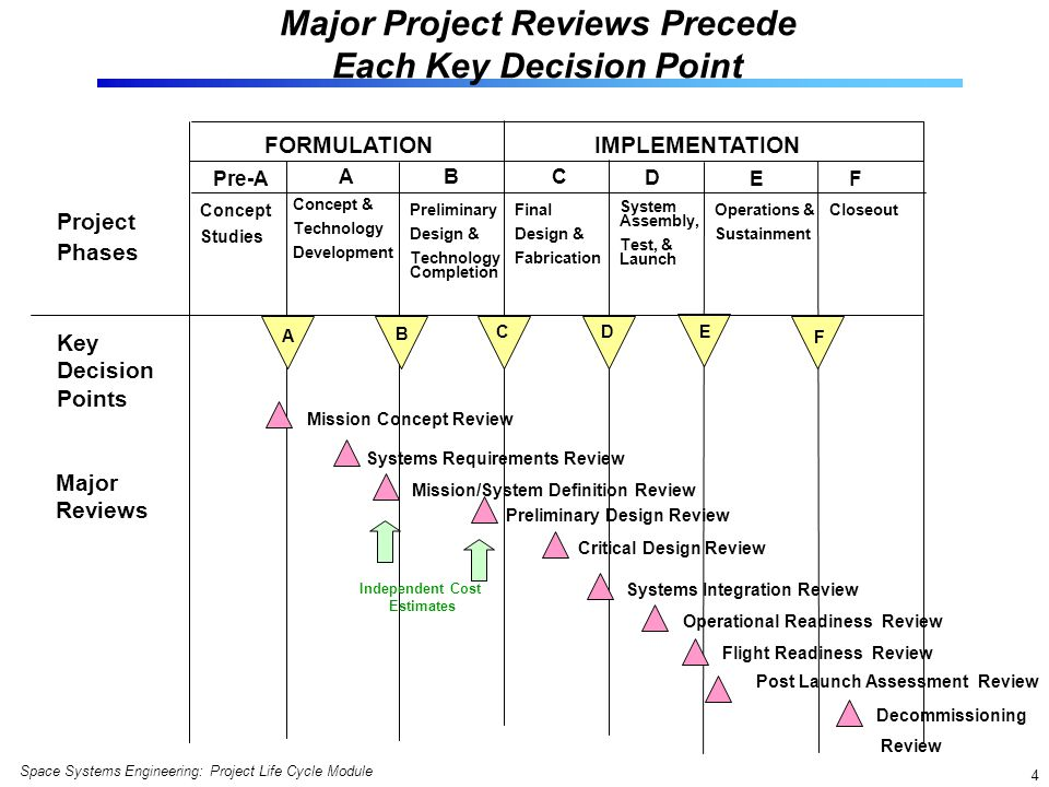 Space Systems Engineering: Project Life Cycle Module 5 Large Projects May Add Subsystem Reviews Before Their Corresponding System Reviews