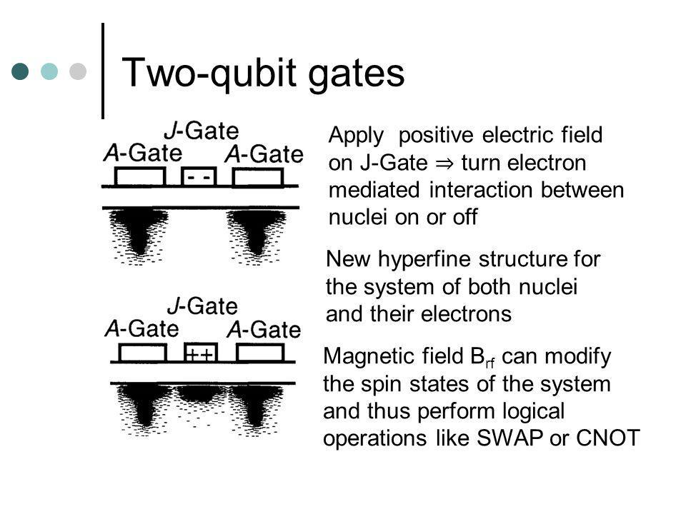 Two-qubit gates Apply positive electric field on J-Gate turn electron mediated interaction between nuclei on or off New hyperfine structure for the system of both nuclei and their electrons Magnetic field B rf can modify the spin states of the system and thus perform logical operations like SWAP or CNOT