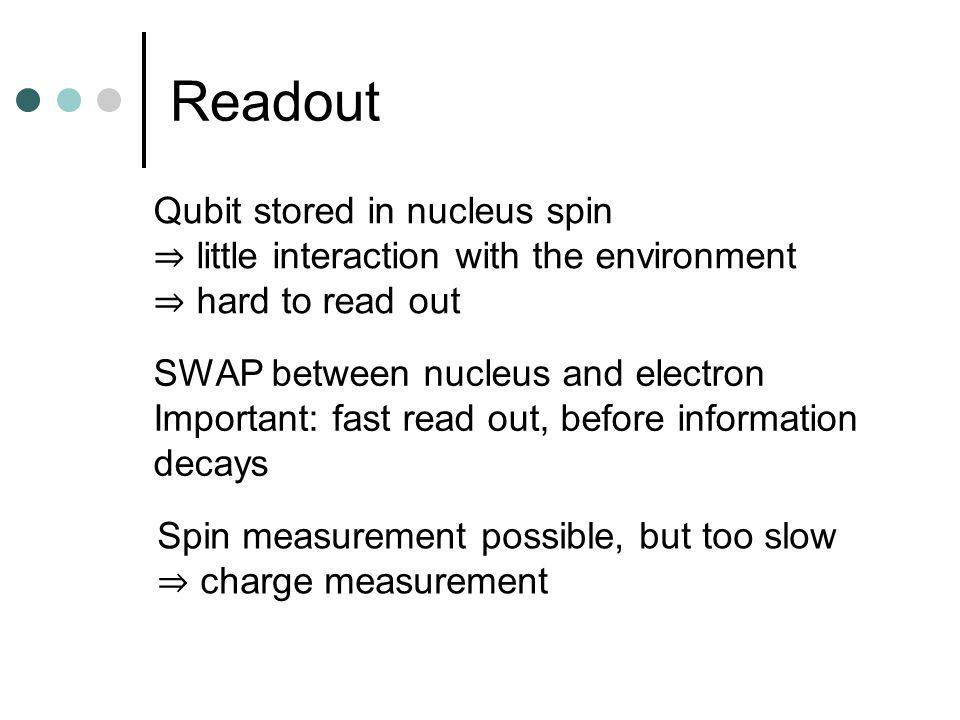 Readout Qubit stored in nucleus spin little interaction with the environment hard to read out SWAP between nucleus and electron Important: fast read out, before information decays Spin measurement possible, but too slow charge measurement