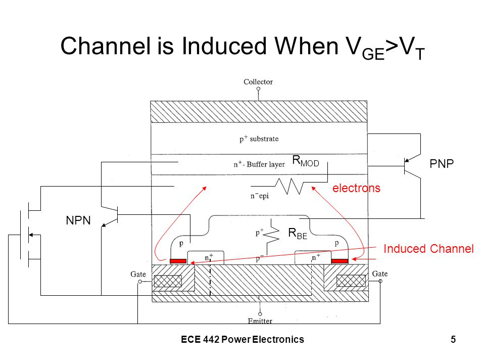 ECE 442 Power Electronics5 Channel is Induced When V GE >V T Induced Channel electrons R MOD PNP R BE NPN