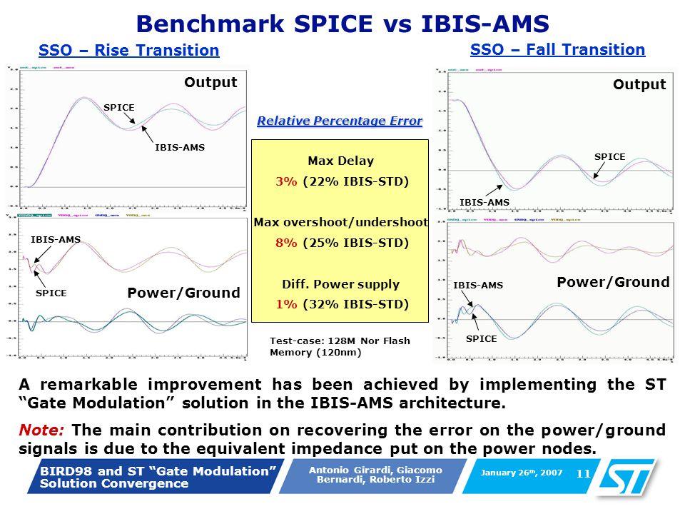 BIRD98 and ST Gate Modulation Solution Convergence Antonio Girardi, Giacomo Bernardi, Roberto Izzi January 26 th, 2007 11 Benchmark SPICE vs IBIS-AMS SPICE IBIS-AMS SPICE IBIS-AMS SSO – Rise Transition Output Power/Ground Output Power/Ground SPICE IBIS-AMS SPICE SSO – Fall Transition Relative Percentage Error Max Delay 3% (22% IBIS-STD) Max overshoot/undershoot 8% (25% IBIS-STD) Diff.