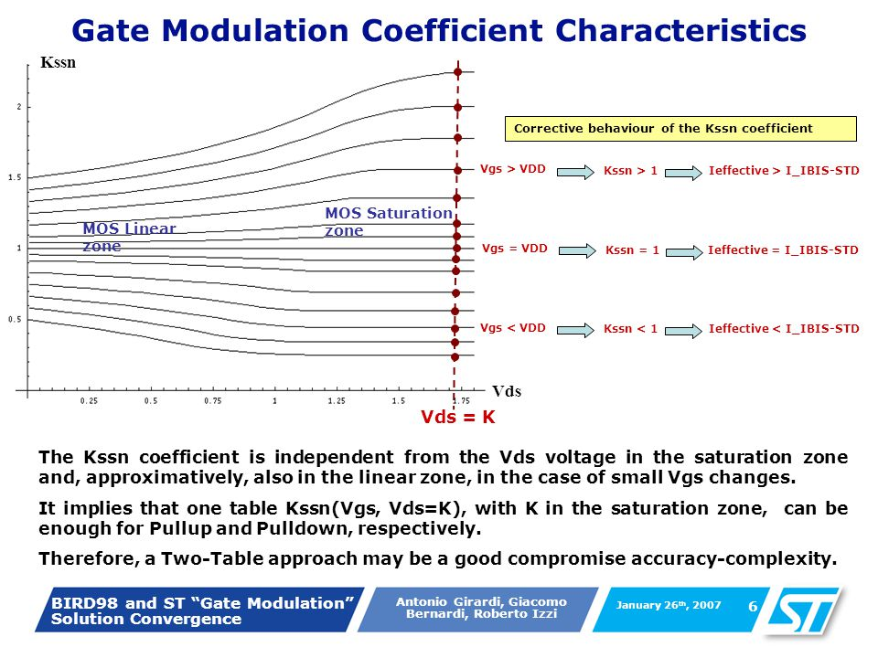 BIRD98 and ST Gate Modulation Solution Convergence Antonio Girardi, Giacomo Bernardi, Roberto Izzi January 26 th, 2007 6 Gate Modulation Coefficient Characteristics Vds Kssn MOS Saturation zone MOS Linear zone The Kssn coefficient is independent from the Vds voltage in the saturation zone and, approximatively, also in the linear zone, in the case of small Vgs changes.