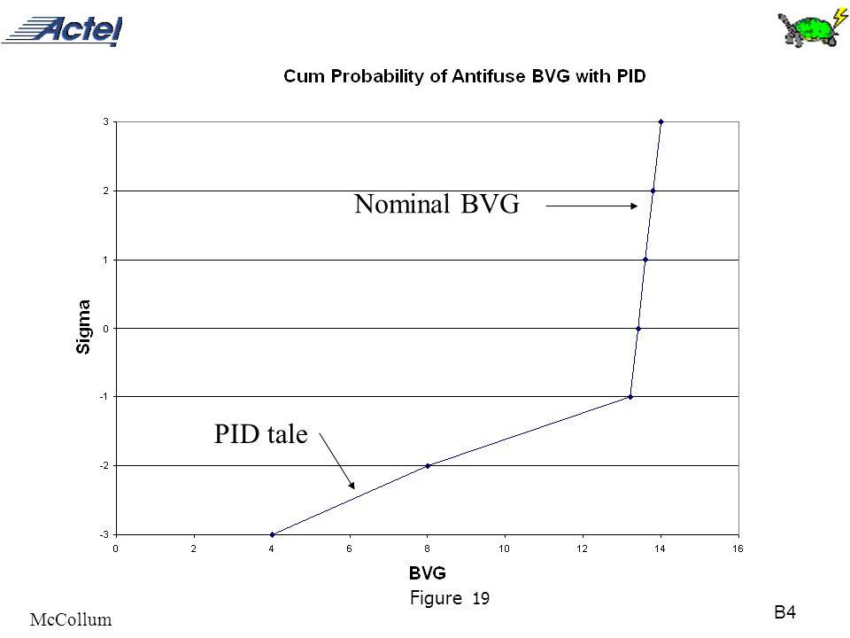 B4 McCollum Figure 19 Nominal BVG PID tale