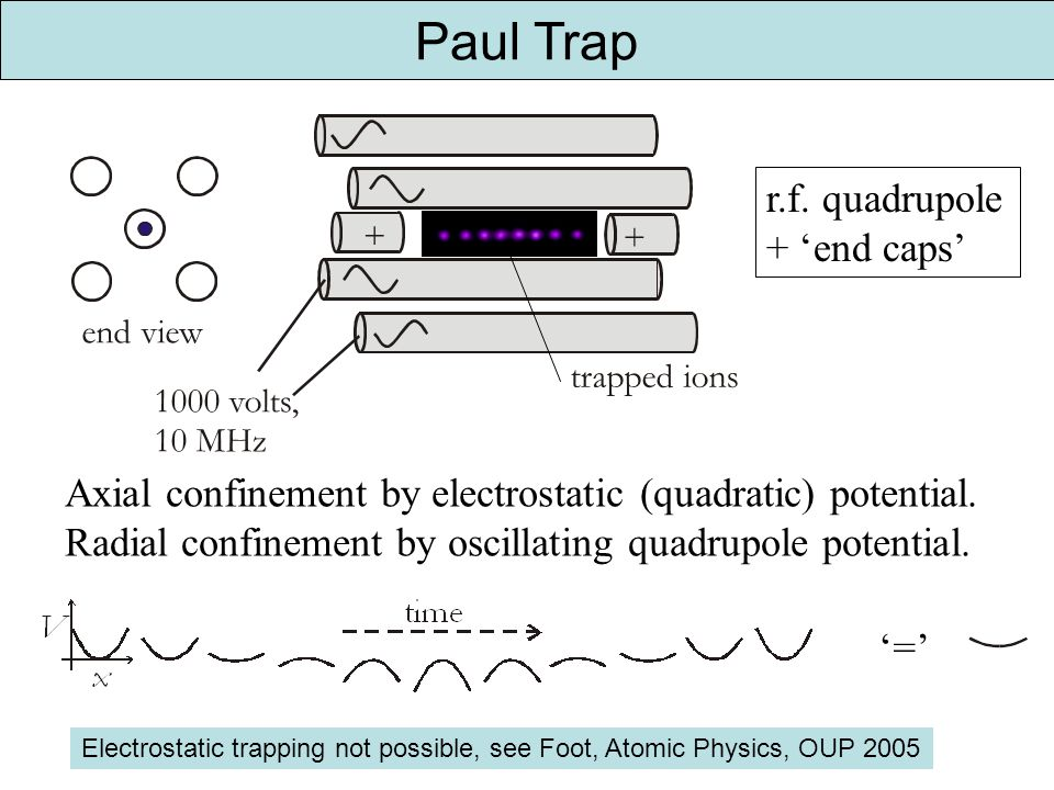 Paul Trap r.f. quadrupole + end caps = Axial confinement by electrostatic (quadratic) potential.