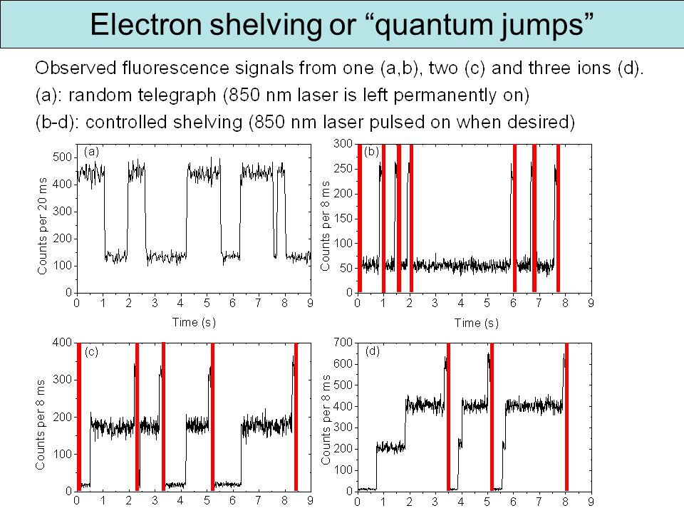Electron shelving or quantum jumps