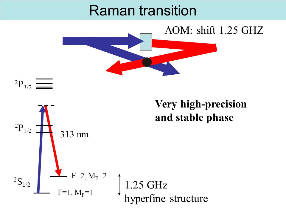 Raman transition 2 S 1/2 F=1, M F =1 F=2, M F =2 1.25 GHz hyperfine structure 313 nm 2 P 3/2 2 P 1/2 AOM: shift 1.25 GHZ Very high-precision and stable phase