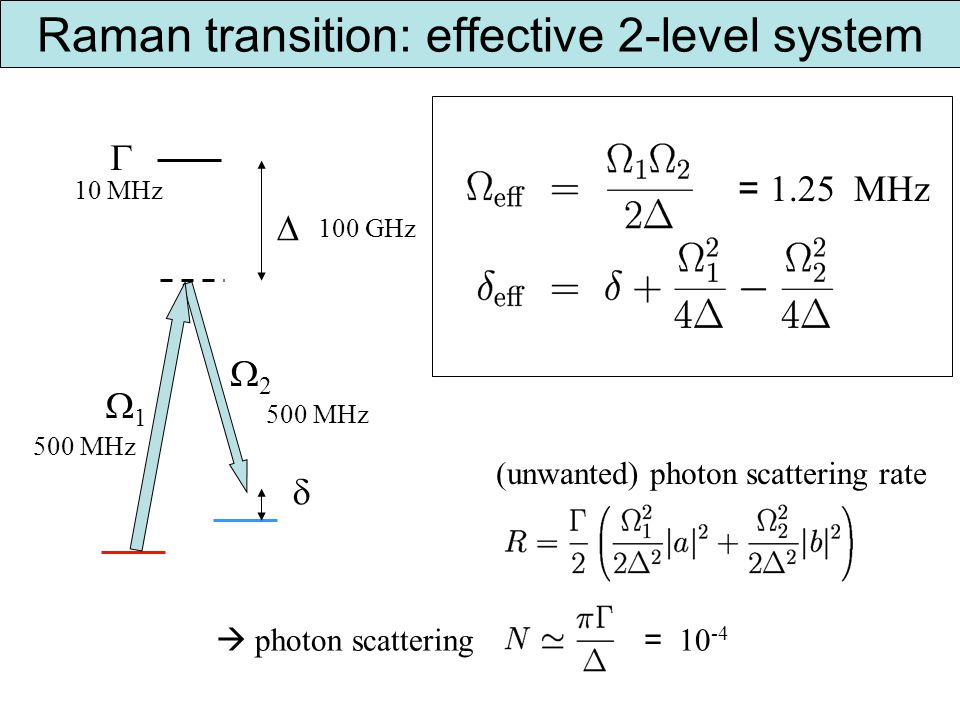 Raman transition: effective 2-level system 1 2 100 GHz 500 MHz 10 MHz photon scattering = 10 -4 = 1.25 MHz (unwanted) photon scattering rate