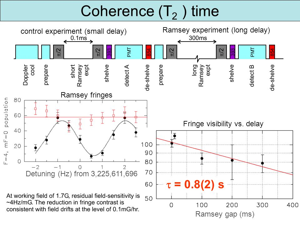 Coherence (T 2 ) time control experiment (small delay) Ramsey experiment (long delay) Detuning (Hz) from 3,225,611,696 Fringe visibility vs.
