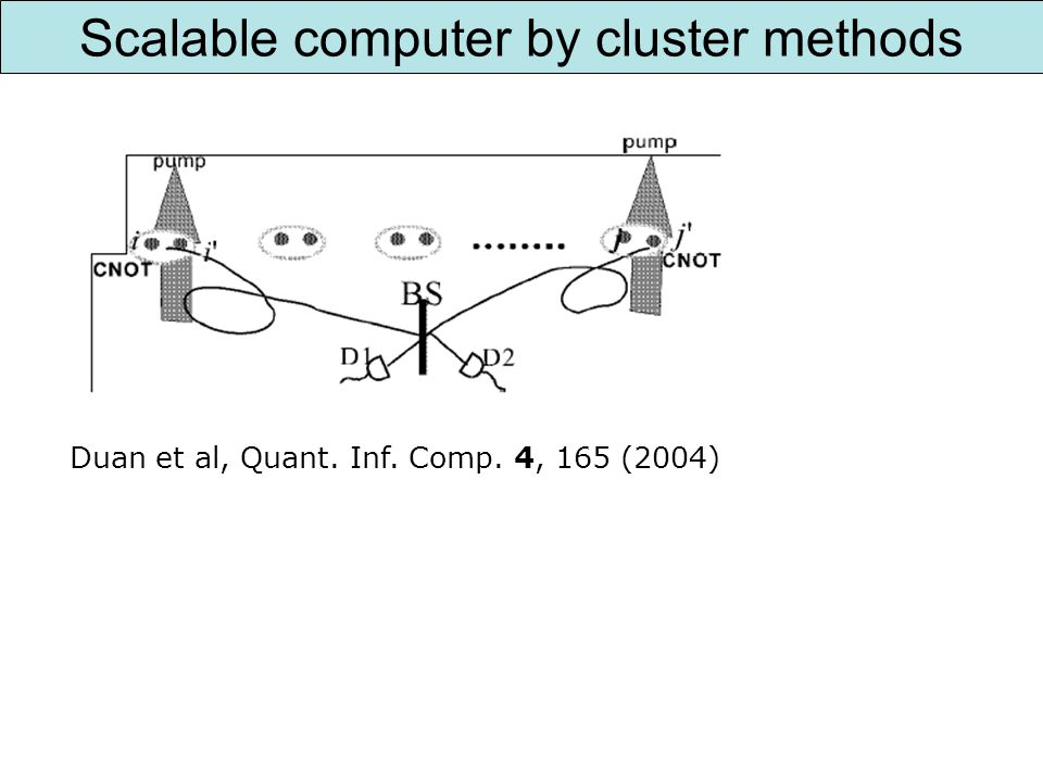 Scalable computer by cluster methods Duan et al, Quant. Inf. Comp. 4, 165 (2004)