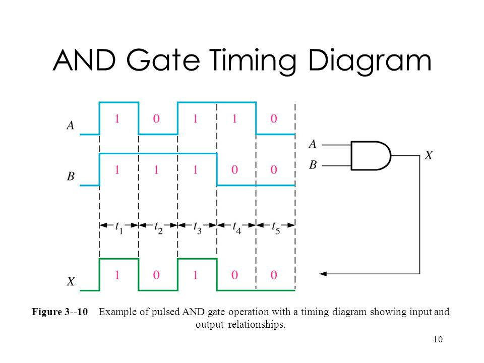 10 AND Gate Timing Diagram Figure 3--10 Example of pulsed AND gate operation with a timing diagram showing input and output relationships.