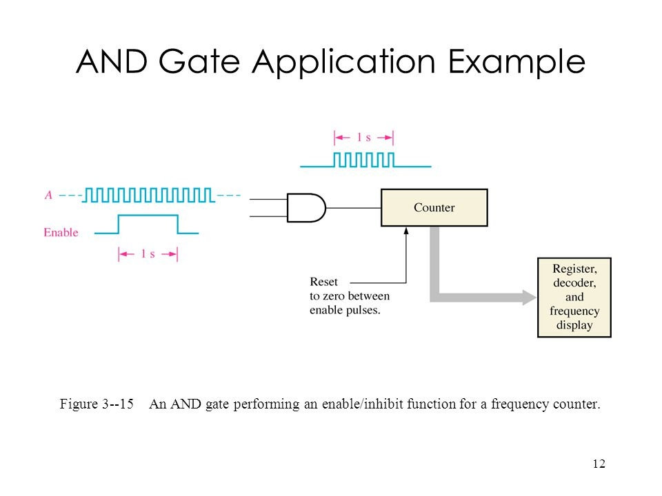 12 Figure 3--15 An AND gate performing an enable/inhibit function for a frequency counter. AND Gate Application Example