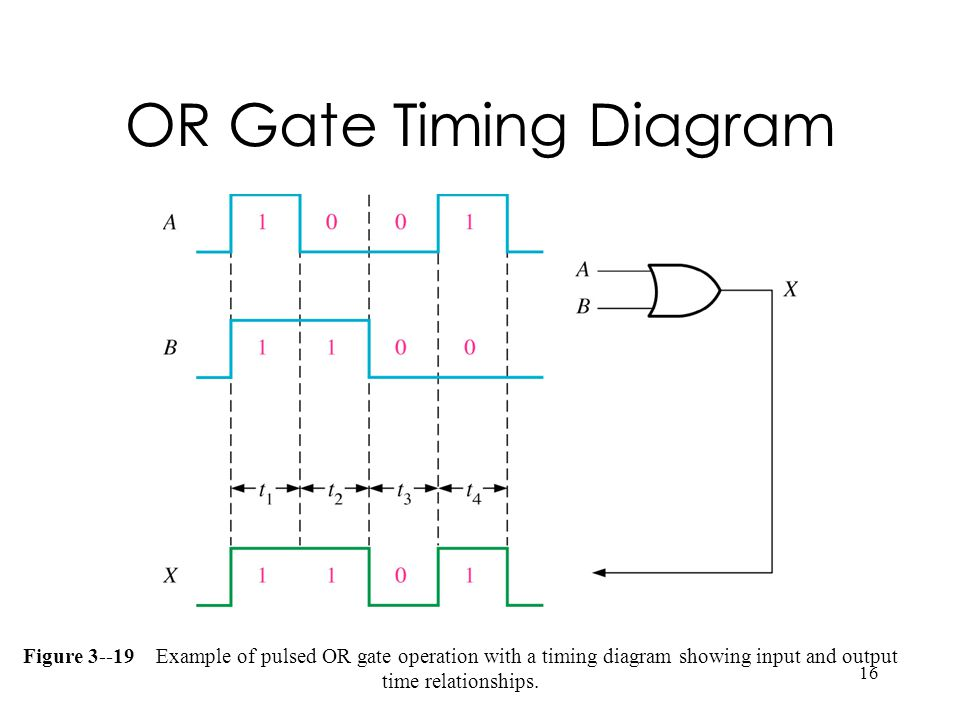 16 OR Gate Timing Diagram Figure 3--19 Example of pulsed OR gate operation with a timing diagram showing input and output time relationships.