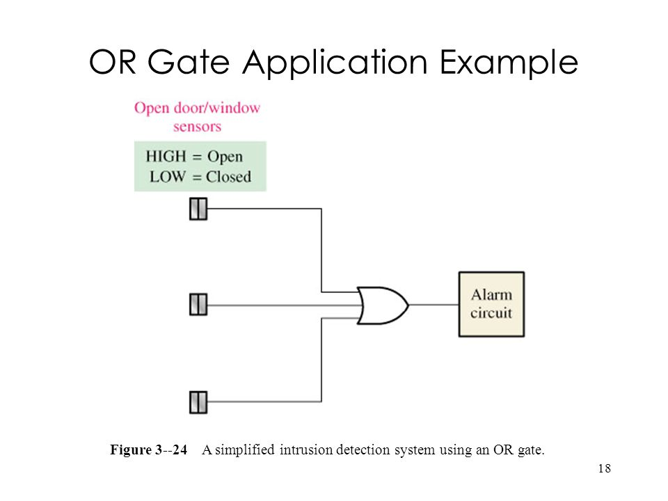 18 OR Gate Application Example Figure 3--24 A simplified intrusion detection system using an OR gate.