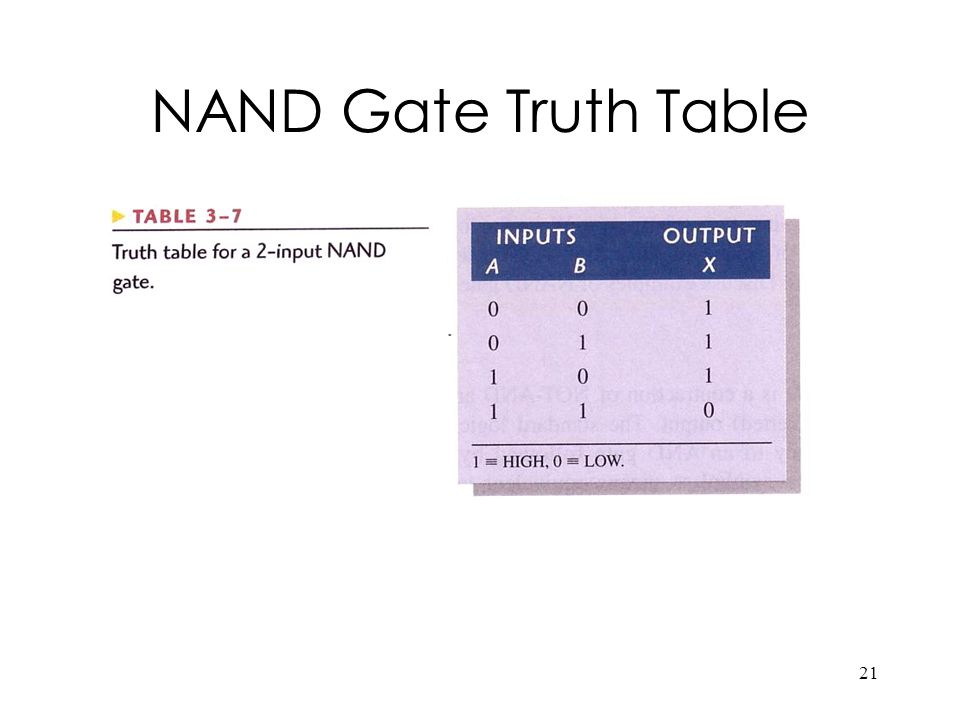21 NAND Gate Truth Table