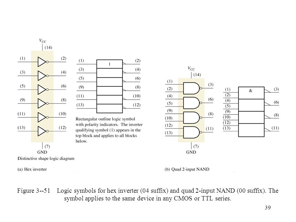 39 Figure 3--51 Logic symbols for hex inverter (04 suffix) and quad 2-input NAND (00 suffix).
