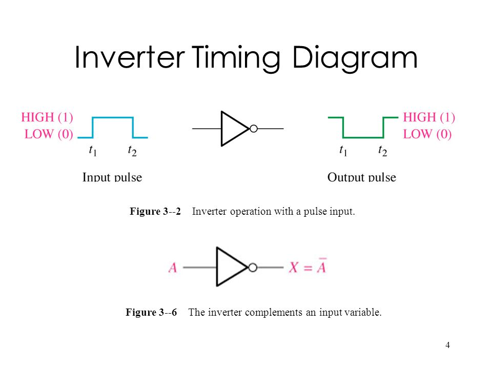 4 Inverter Timing Diagram Figure 3--2 Inverter operation with a pulse input. Figure 3--6 The inverter complements an input variable.