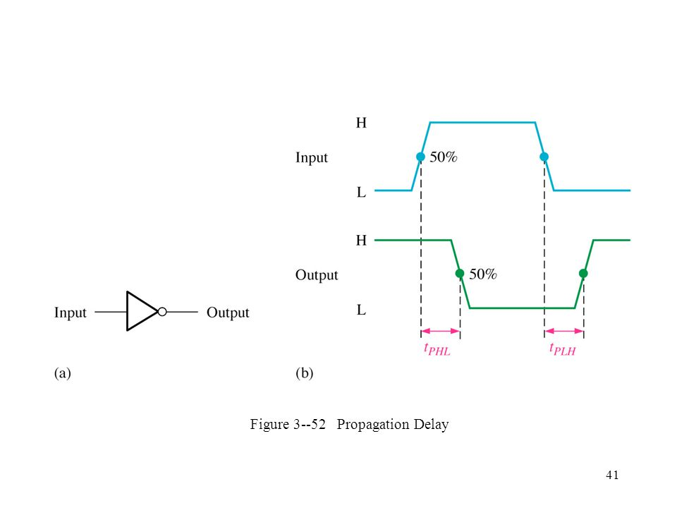 41 Figure 3--52 Propagation Delay