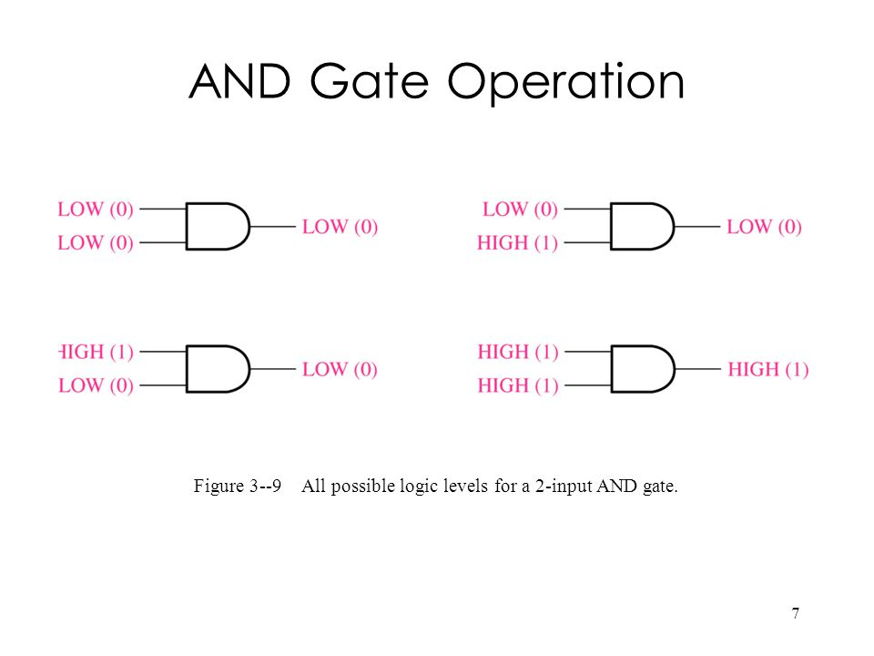 7 Figure 3--9 All possible logic levels for a 2-input AND gate. AND Gate Operation