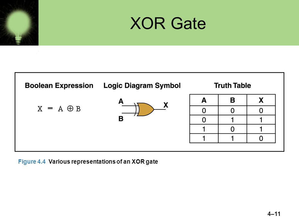 4–11 XOR Gate Figure 4.4 Various representations of an XOR gate