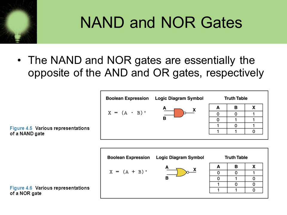 NAND and NOR Gates The NAND and NOR gates are essentially the opposite of the AND and OR gates, respectively Figure 4.5 Various representations of a NAND gate Figure 4.6 Various representations of a NOR gate
