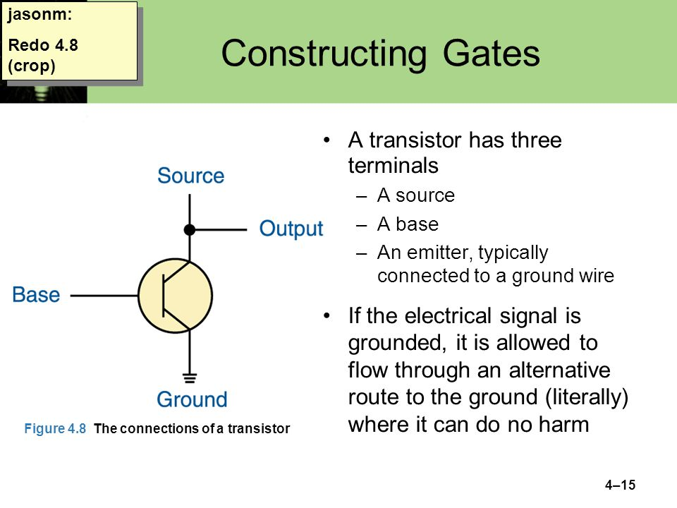 4–15 jasonm: Redo 4.8 (crop) Constructing Gates A transistor has three terminals –A source –A base –An emitter, typically connected to a ground wire If the electrical signal is grounded, it is allowed to flow through an alternative route to the ground (literally) where it can do no harm Figure 4.8 The connections of a transistor