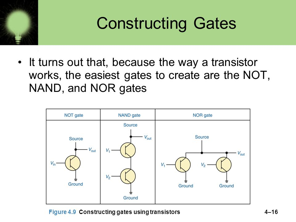 4–16 Constructing Gates It turns out that, because the way a transistor works, the easiest gates to create are the NOT, NAND, and NOR gates Figure 4.9 Constructing gates using transistors