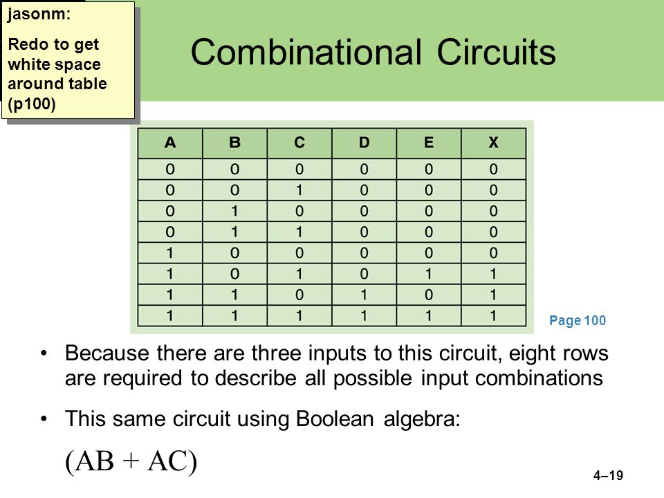 4–19 Combinational Circuits Because there are three inputs to this circuit, eight rows are required to describe all possible input combinations This same circuit using Boolean algebra: (AB + AC) jasonm: Redo to get white space around table (p100) Page 100