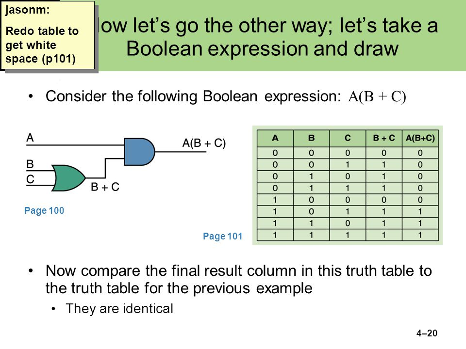 4–20 Now lets go the other way; lets take a Boolean expression and draw Consider the following Boolean expression: A(B + C) jasonm: Redo table to get white space (p101) Page 100 Page 101 Now compare the final result column in this truth table to the truth table for the previous example They are identical
