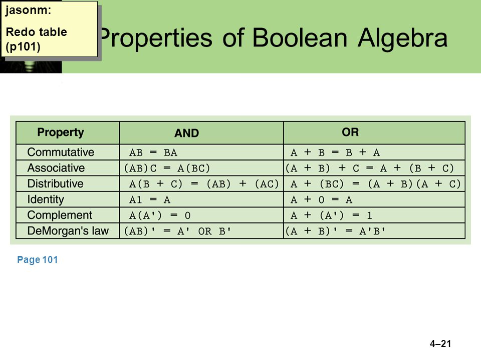 4–21 Properties of Boolean Algebra jasonm: Redo table (p101) Page 101