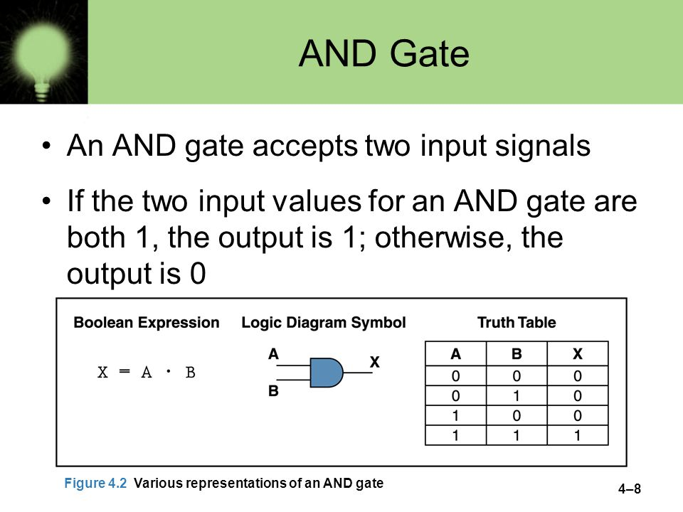 4–8 AND Gate An AND gate accepts two input signals If the two input values for an AND gate are both 1, the output is 1; otherwise, the output is 0 Figure 4.2 Various representations of an AND gate