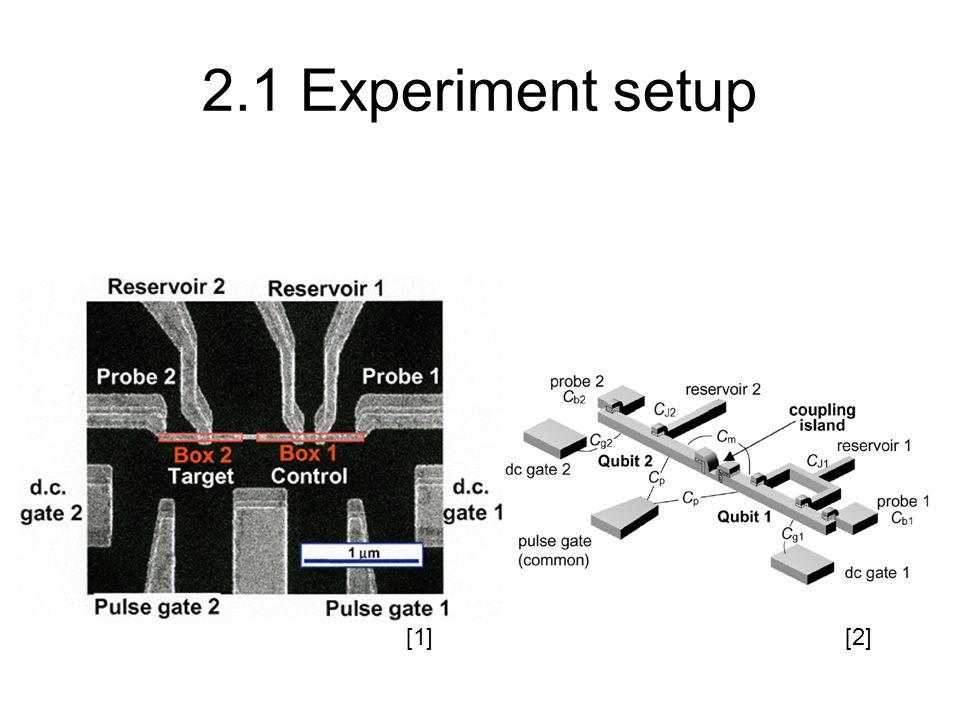 2.1 Experiment setup [1][2]