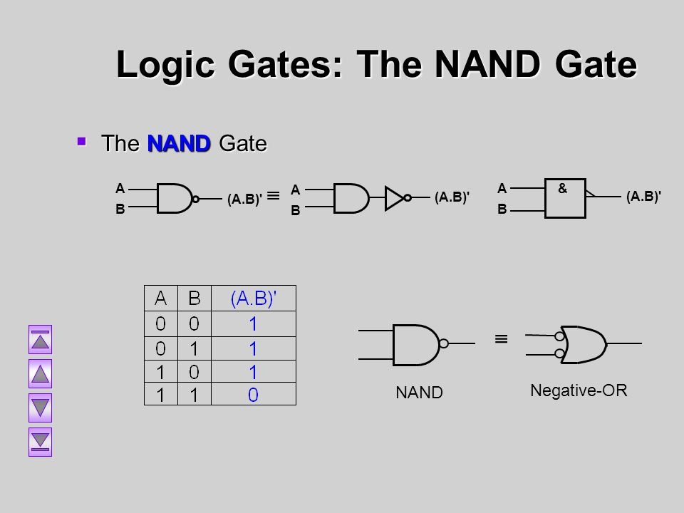 Logic Gates: The NAND Gate The NAND Gate The NAND Gate & ABAB (A.B)' ABAB ABAB NAND Negative-OR