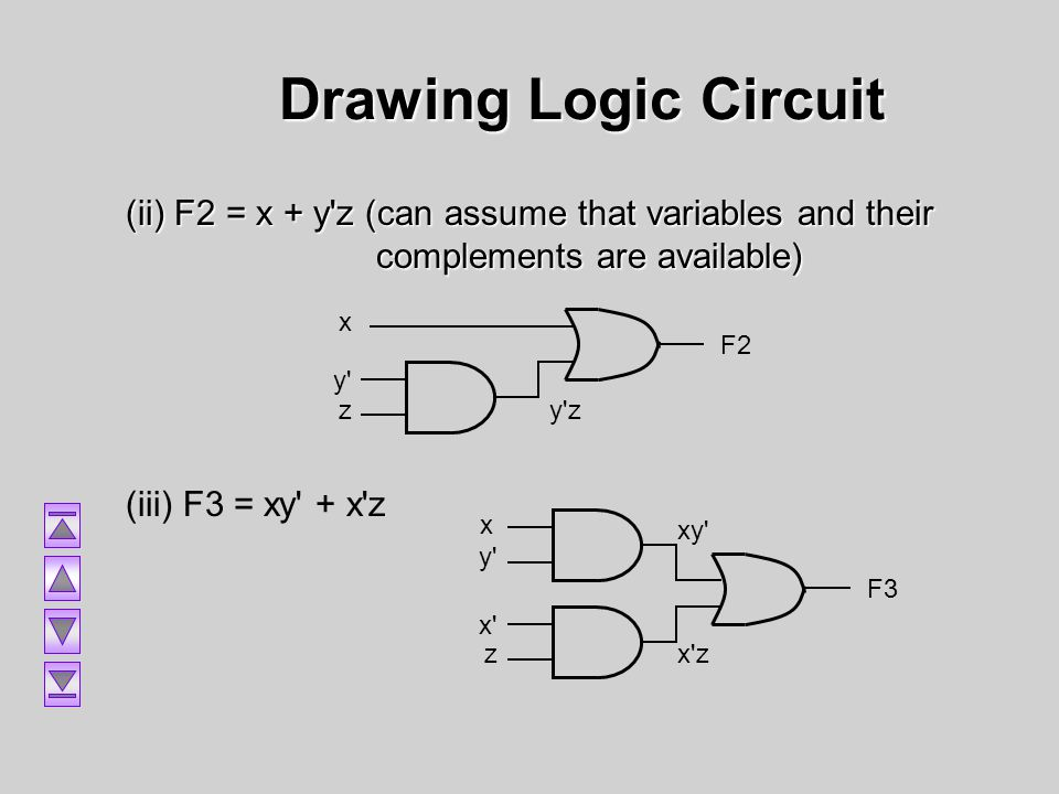Drawing Logic Circuit (ii) F2 = x + y'z (can assume that variables and their complements are available) (iii) F3 = xy' + x'z x y' z F2 y'z x' z F3 x'z