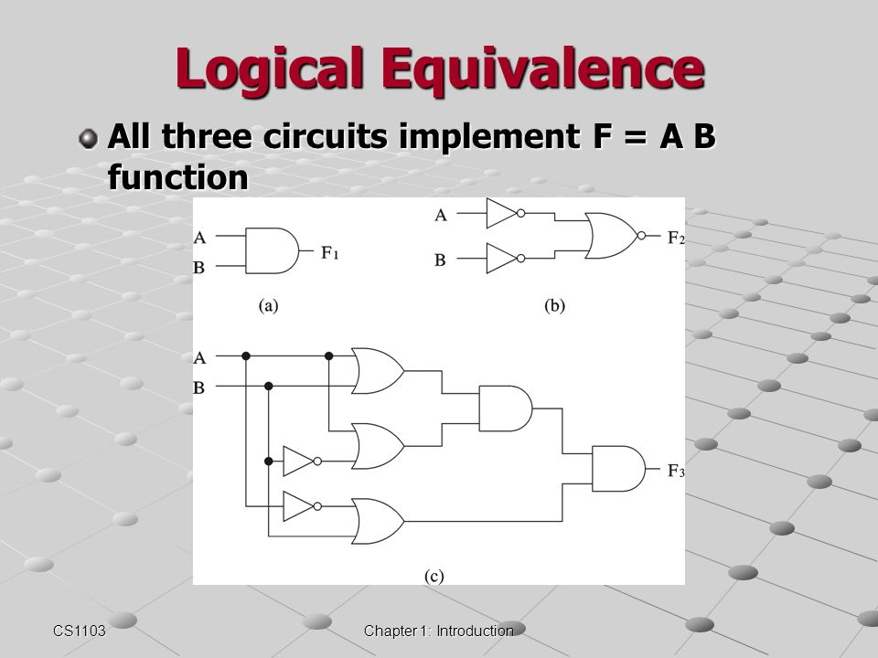 CS1103Chapter 1: Introduction Logical Equivalence All three circuits implement F = A B function