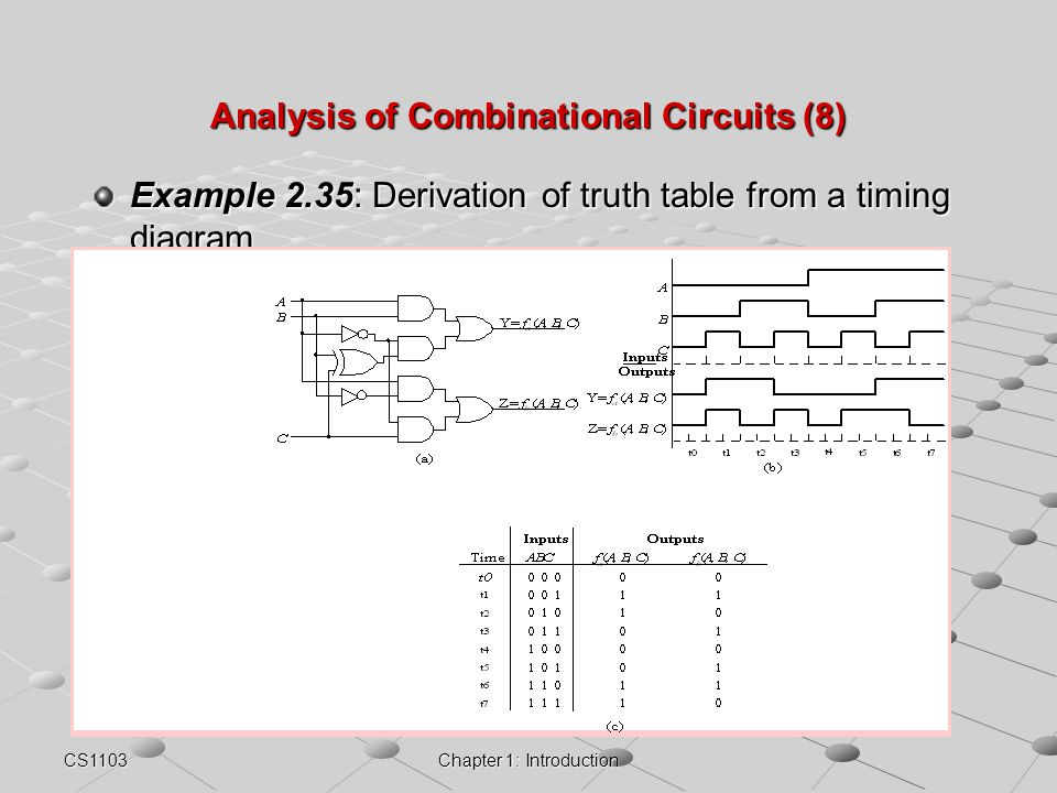 CS1103Chapter 1: Introduction Analysis of Combinational Circuits (8) Example 2.35: Derivation of truth table from a timing diagram