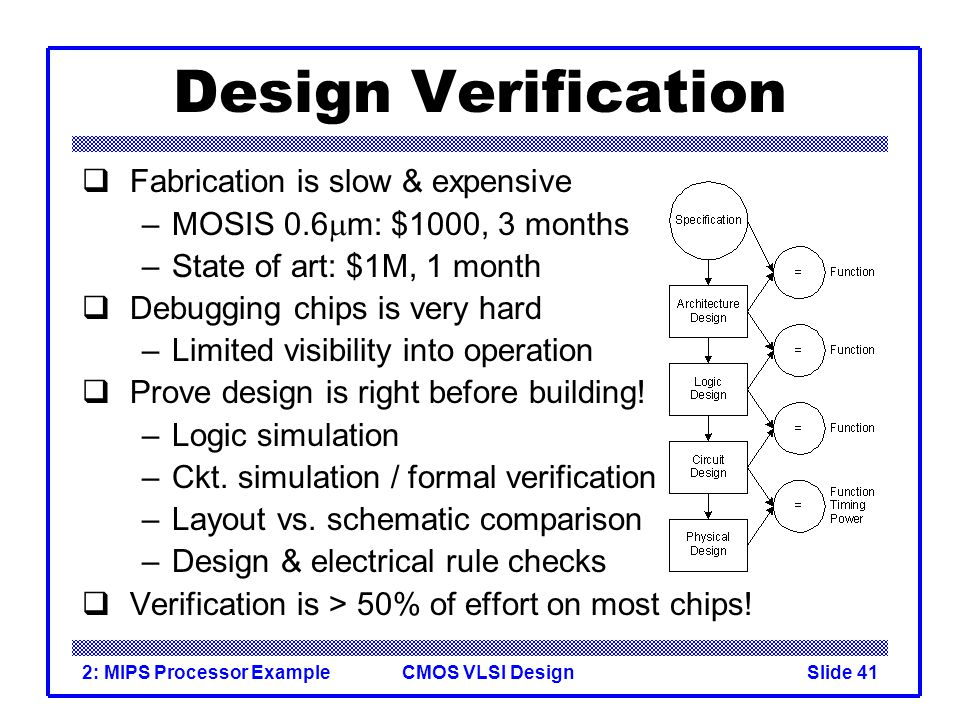 CMOS VLSI Design2: MIPS Processor ExampleSlide 41 Design Verification Fabrication is slow & expensive –MOSIS 0.6 m: $1000, 3 months –State of art: $1M, 1 month Debugging chips is very hard –Limited visibility into operation Prove design is right before building.