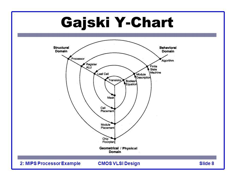 CMOS VLSI Design2: MIPS Processor ExampleSlide 8 Gajski Y-Chart