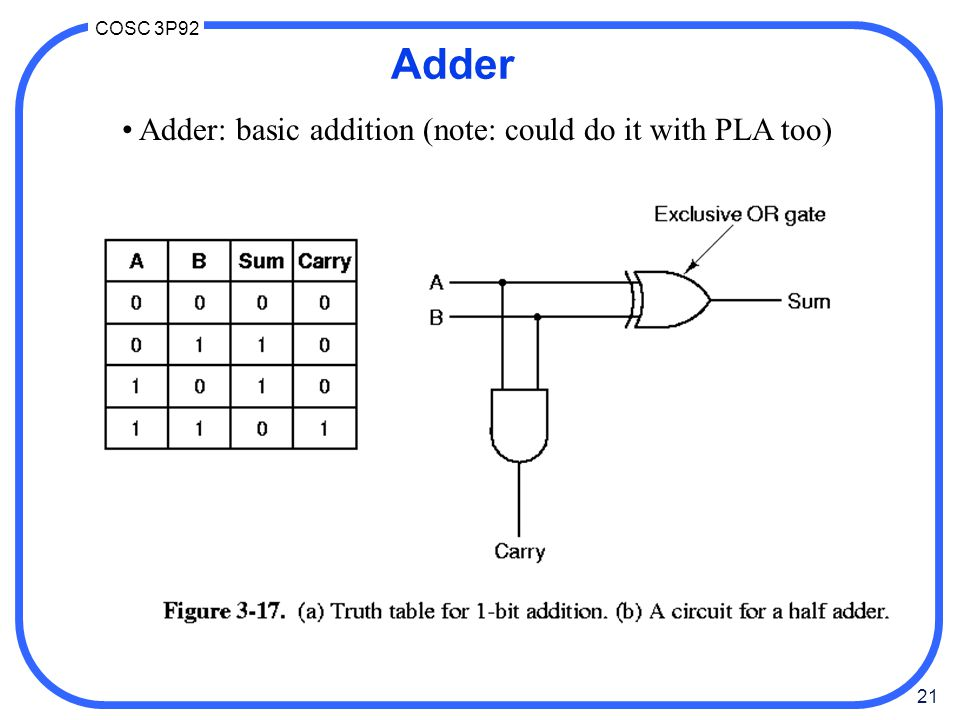21 COSC 3P92 Adder Adder: basic addition (note: could do it with PLA too)
