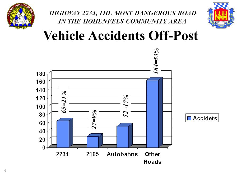 HIGHWAY 2234, THE MOST DANGEROUS ROAD IN THE HOHENFELS COMMUNITY AREA 6 Vehicle Accidents Off-Post 65=21% 27=9% 52=17% 164=53%