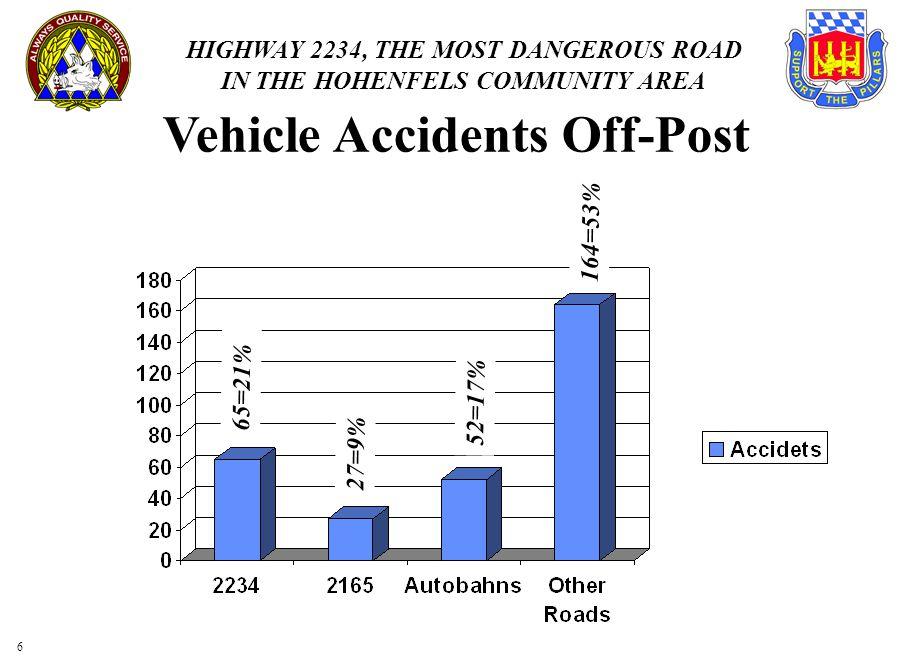 HIGHWAY 2234, THE MOST DANGEROUS ROAD IN THE HOHENFELS COMMUNITY AREA 3636 VILS Regensberg Schmidmuhlen - Amberg