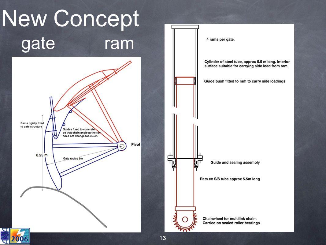 13 New Concept gate ram
